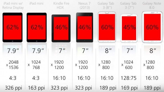 tablet display quality ppi comparison