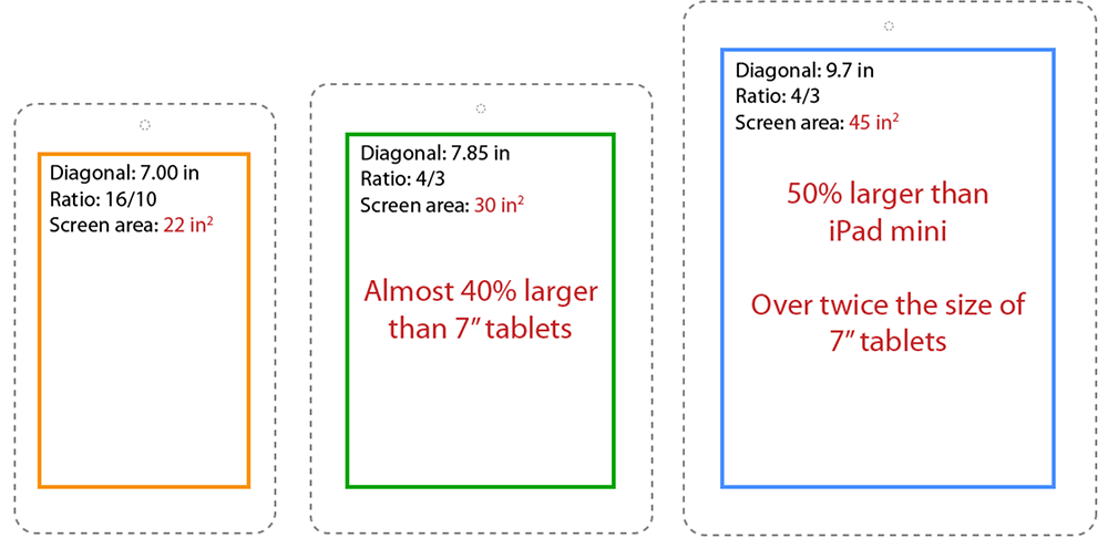 tablet screen ratio